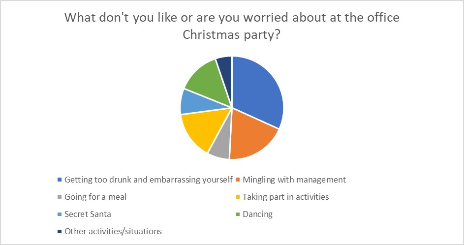 Holidays party worries
