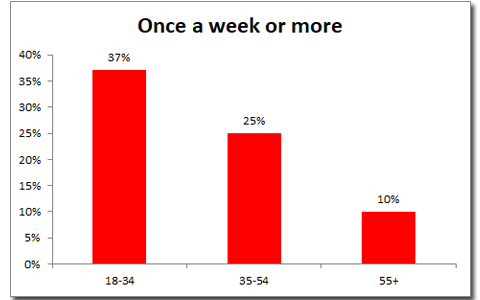 Once a week graph